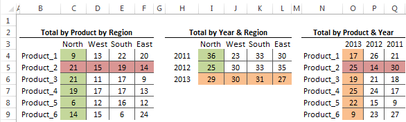 Excel tables to feed lD report