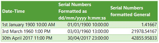 Excel Date and Time serial number examples