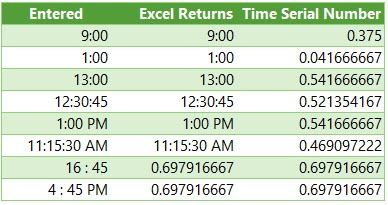 entering time in excel