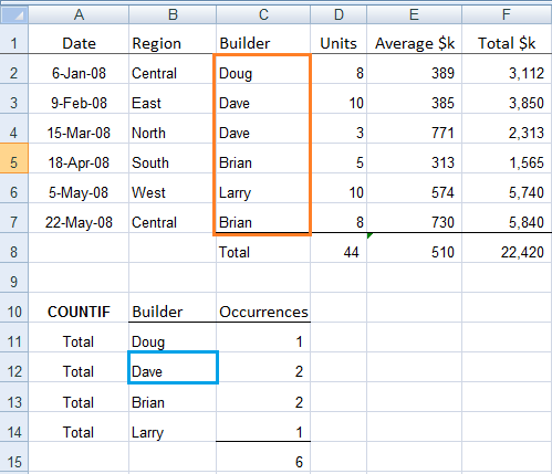Excel COUNTIF and COUNTIFS Formulas Explained • My Online