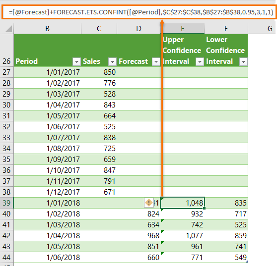 Excel FORECAST.ETS.CONFINT Function • My Online Training Hub