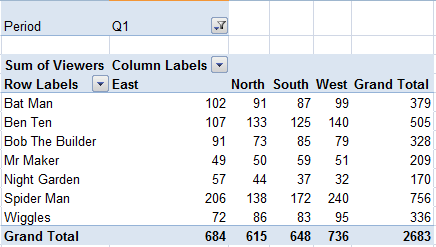 Basic Pivot Table
