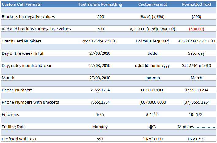 Excel custom cell format examples