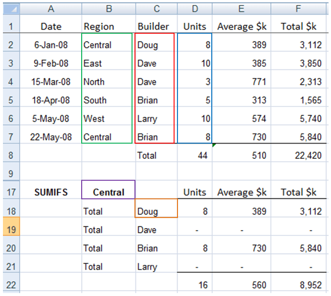 excel sumif and sumifs formulas explained my online training hub