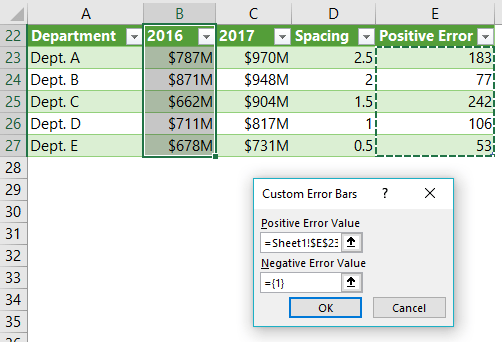 Positive Error Values