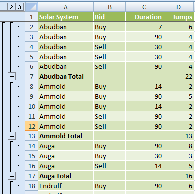 table with subtotals inserted