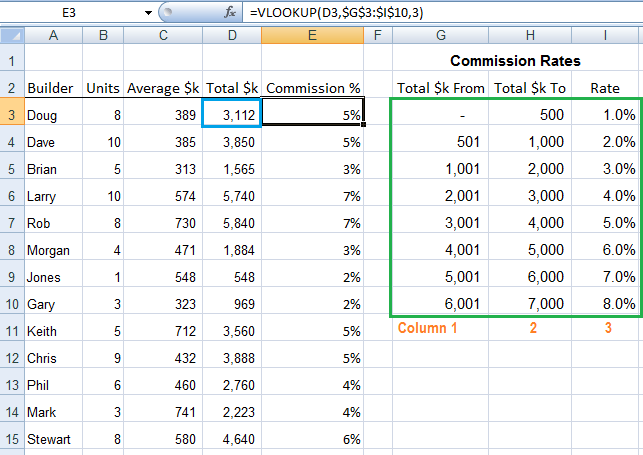 VLOOKUP calculate commission example