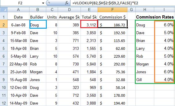 VLOOKUP results