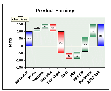 Excel Waterfall Chart Addin