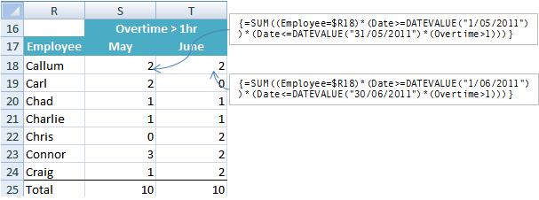Excel array formula COUNTIF example 2