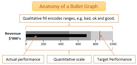 components of a Bullet Chart