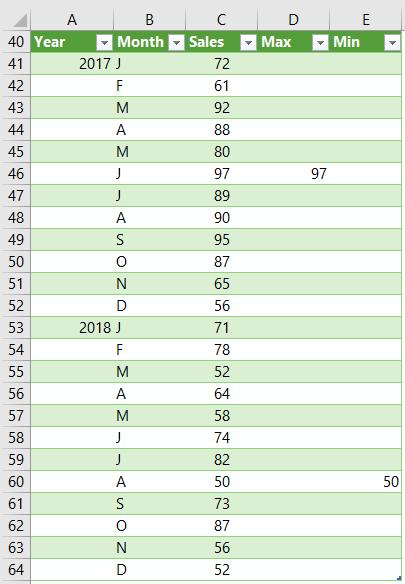 chart source data 2