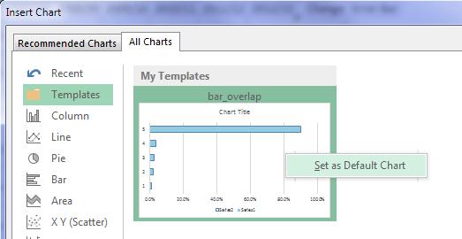 default charts 2013