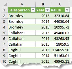 data in a tabular layout