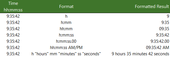 Excel Time Formatting example