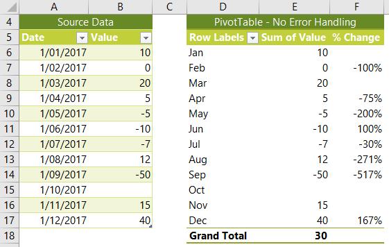 error values left blank