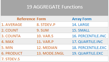 Excel AGGREGATE Function numbers