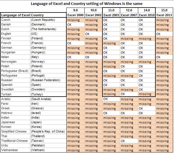 Excel International Settings