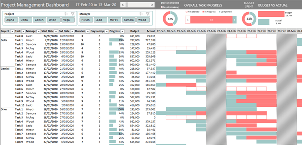Excel Project Management Dashboard My Online Training Hub