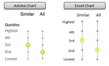 Stephen Few's Quintile Chart vs Excel