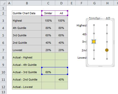 quintile chart series actuals