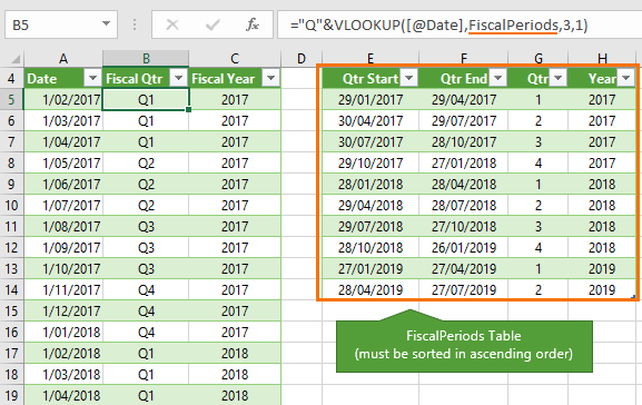 Excel Convert Dates to Fiscal Quarters and Years • My Online