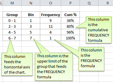 Excel Frequency Distribution