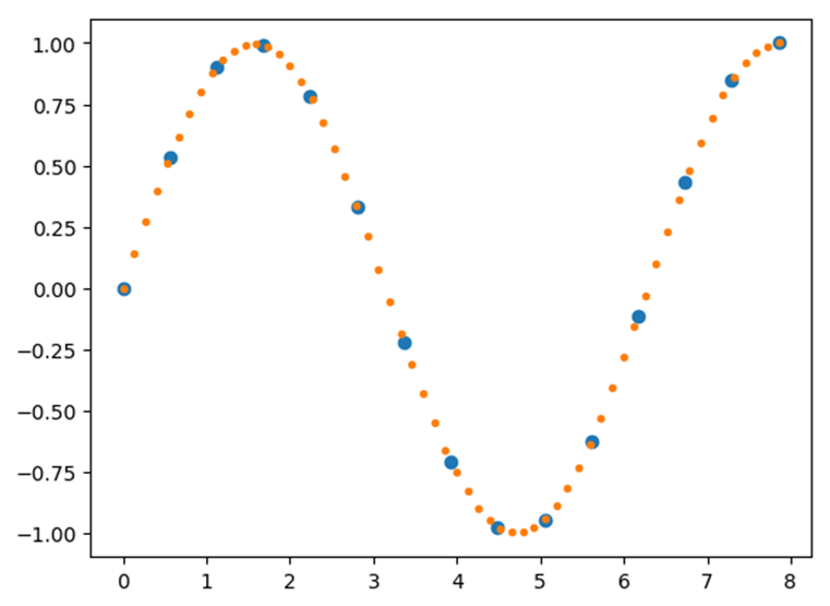 Interpolated Curve