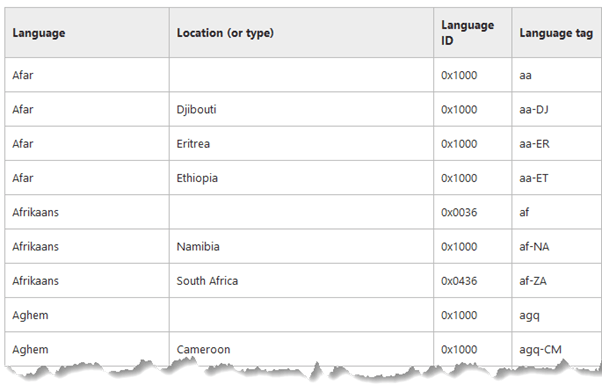 Excel Dates Displayed in Different Languages • My Online Training Hub