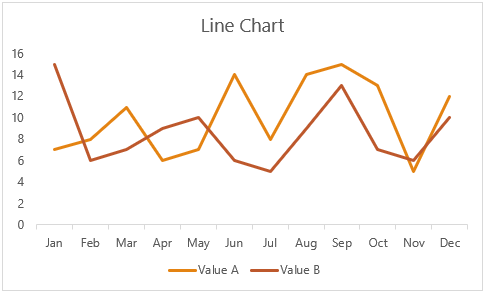 line chart example