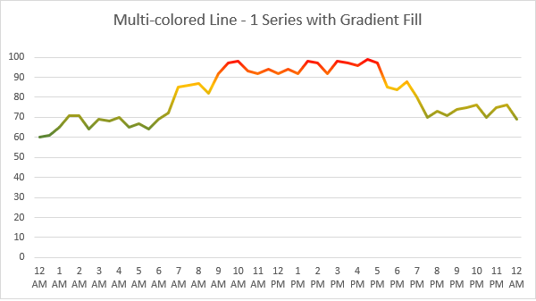 Excel Multi-colored Line Charts • My Online Training Hub