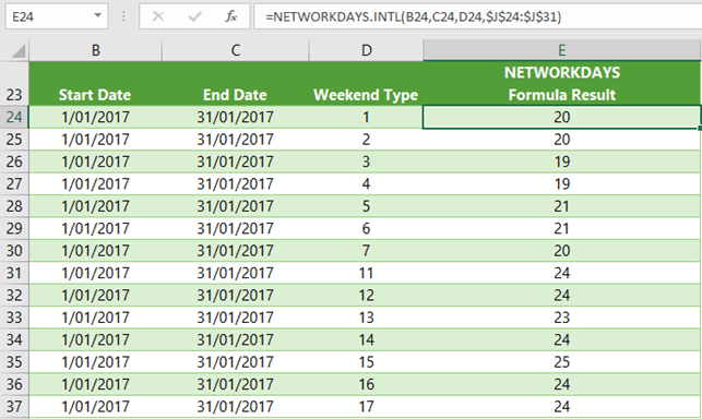 Excel NETWORKDAYS.INTL Function examples
