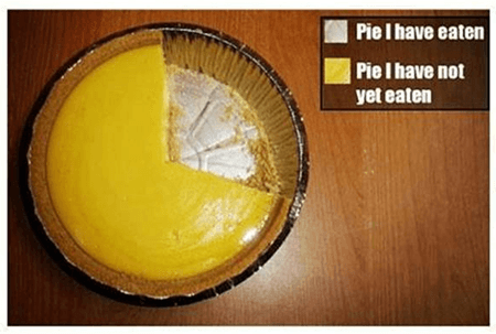 Excel Pie Charts