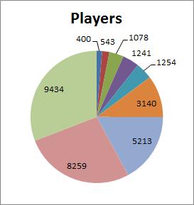 Excel Pie Charts