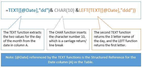 Formula explanation