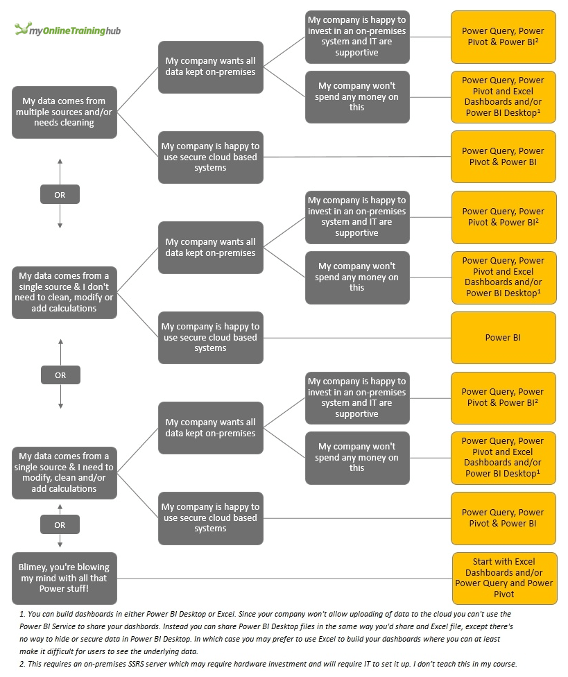 Power BI Decision Tree