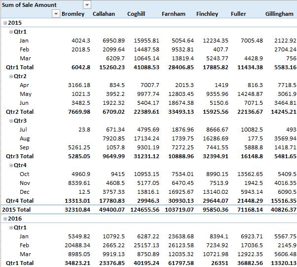 tabular data 2