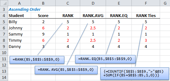 Excel RANK functions