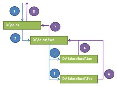 Recursive process
