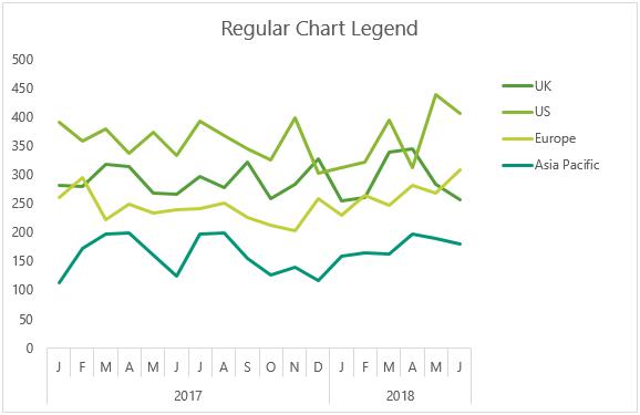regular chart legend