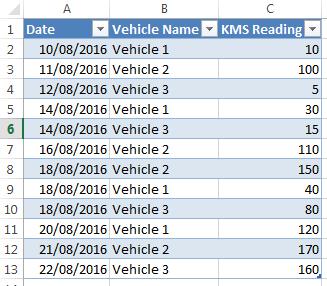 vehicle odometer reading