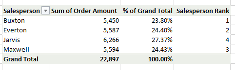% of Grand Total