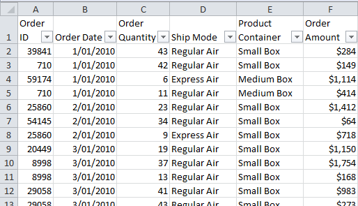PivotTable data