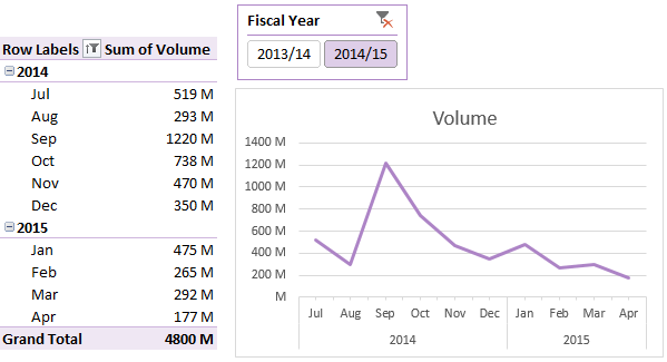 PivotTable and Pivot Chart with Slicers for Fiscal Years