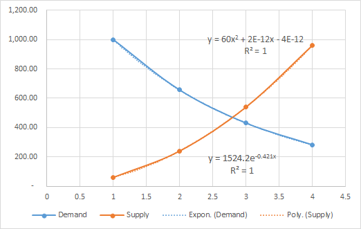 Supply and Demand curves in Excel