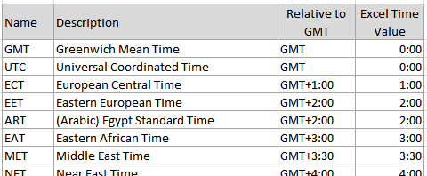 Excel TIME Function